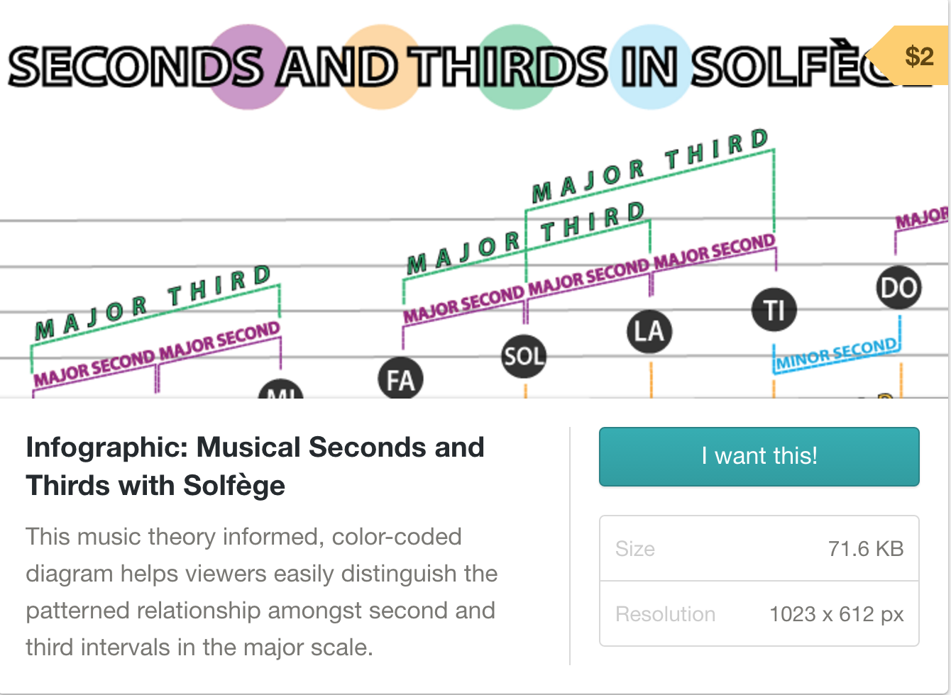 Musical Infographic: $2 Designed by Kamerin McDonald.