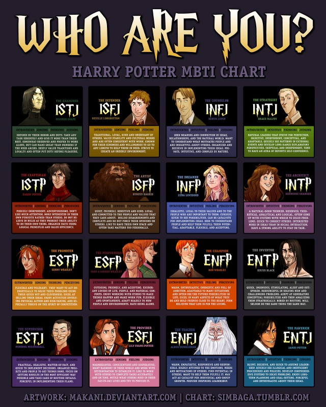 harry-potter-myerbriggs-chart-640x798.jpg