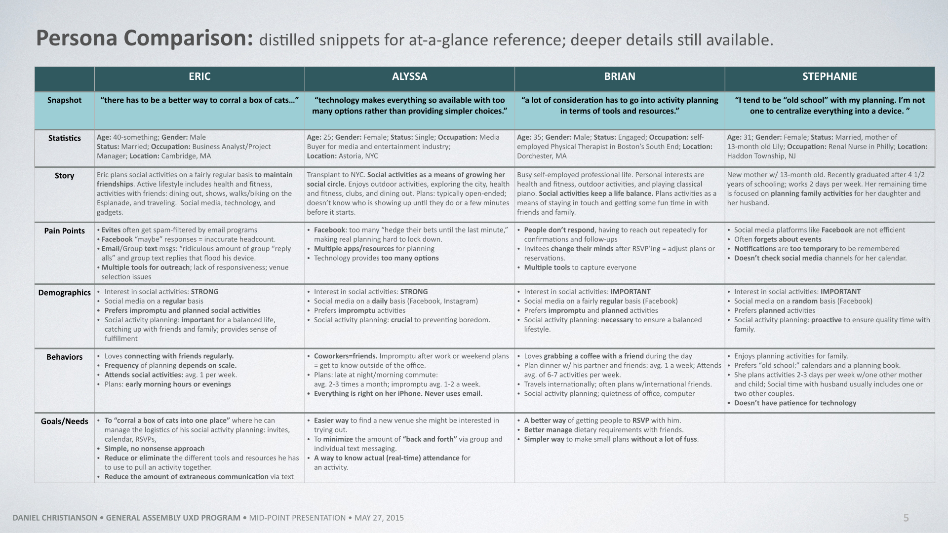 A deeper persona comparison matrix was developed for an at-a-glance reference. This matrix summarizes and highlights key information but is backed by more detailed notes from the actual interviews.