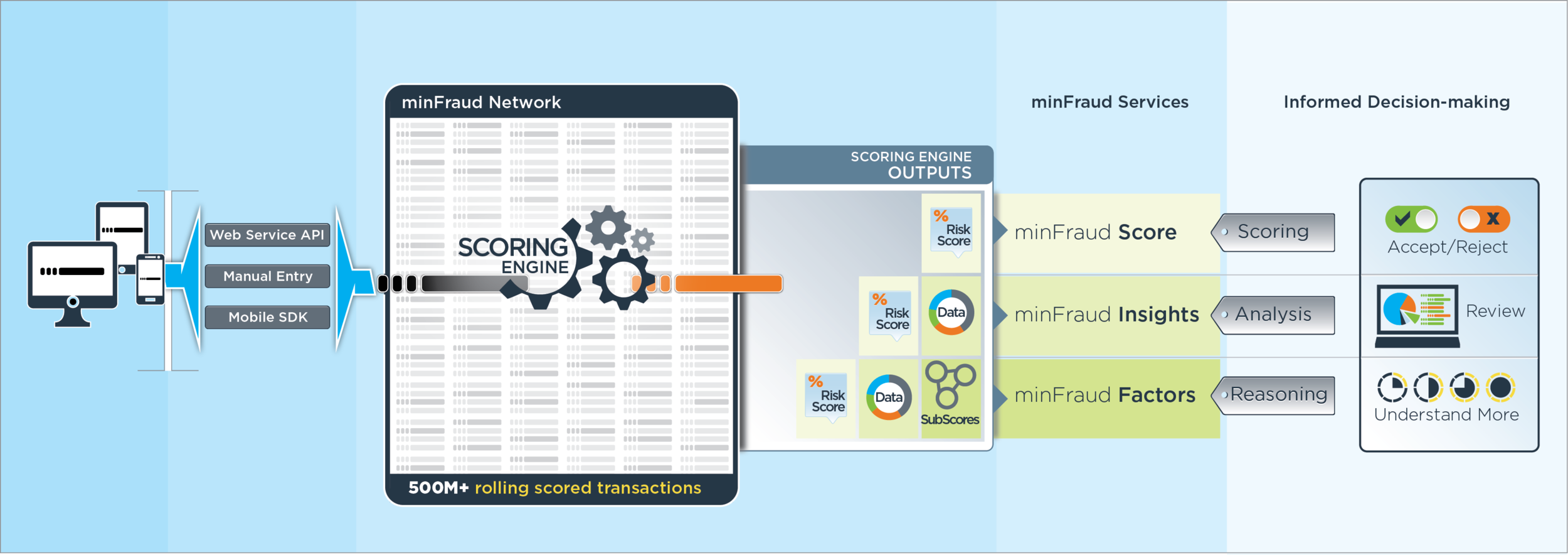 The minFraud Ecosystem.   eCommerce transactions travel through the minFraud network, appropriately scoring each transaction risk and providing customers with appropriate information to make informed decisions that reduce or prevent fraud.  Click image to enlarge.