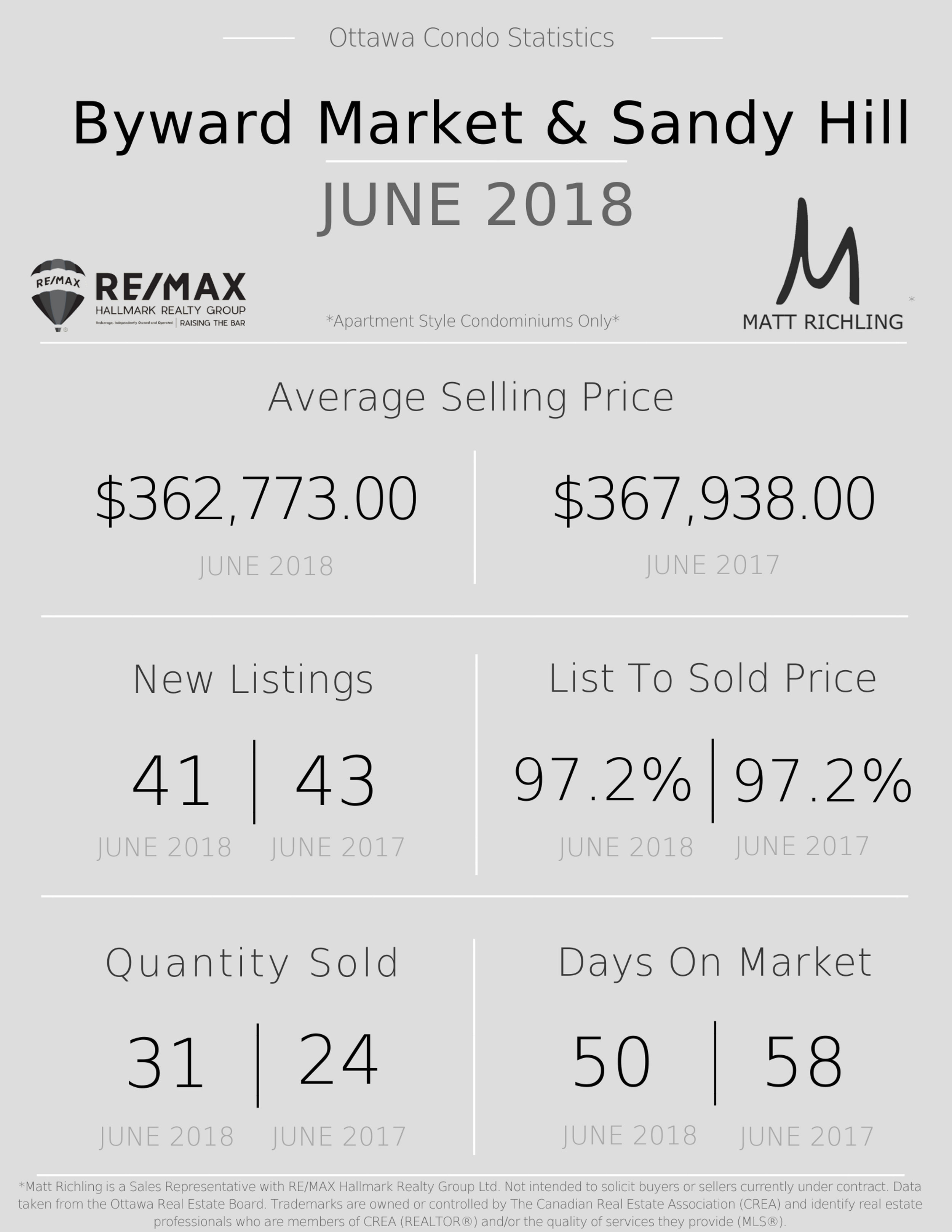 Ottawa Condo Statistics - Byward Market and Sandy Hill 2 .jpg