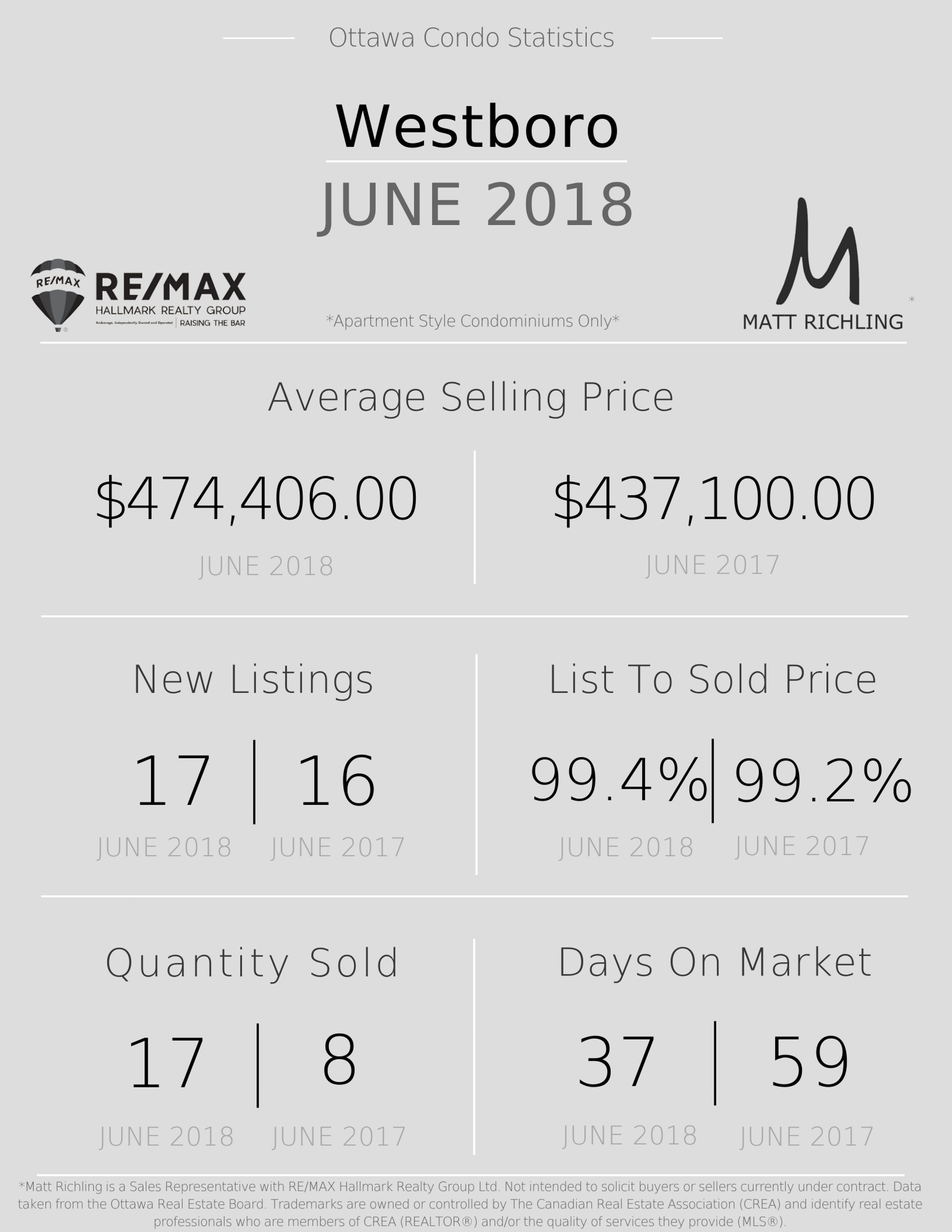 Ottawa Condo Market - Westboro Statistics.jpg