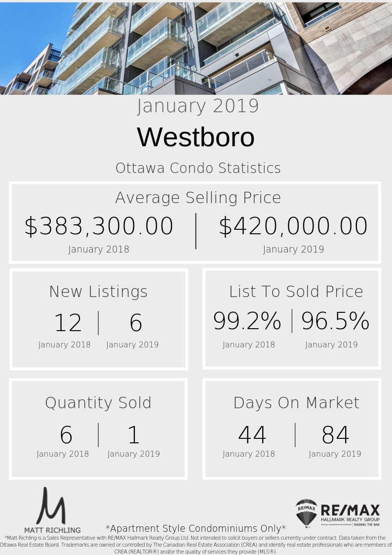 Westboro Condo Ottawa - Stats January 2019.jpg