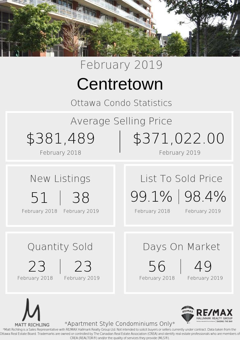 Ottawa Condo Centretown - Statistics February.jpg