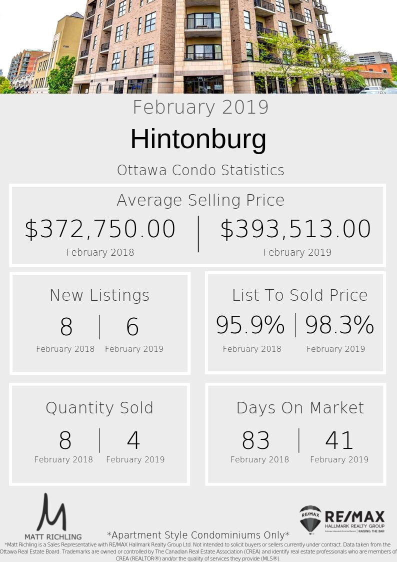 Hintonburg - Stats.jpg