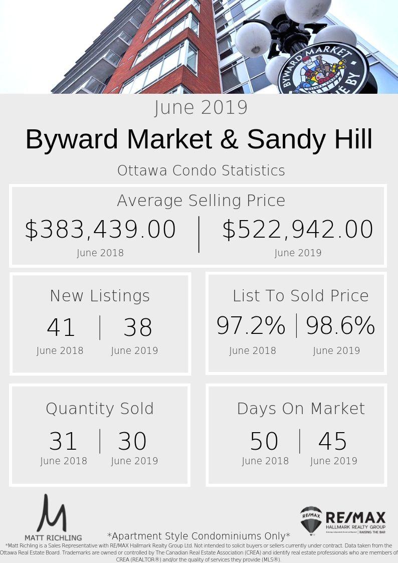 Byward Market & Sandy Hill ottawa condo stats - .jpg
