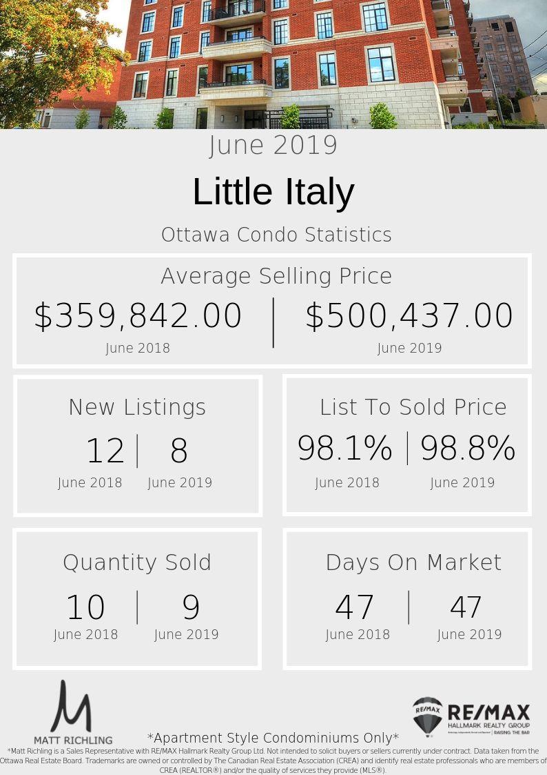 Little Italy ottawa condo - Stats.jpg