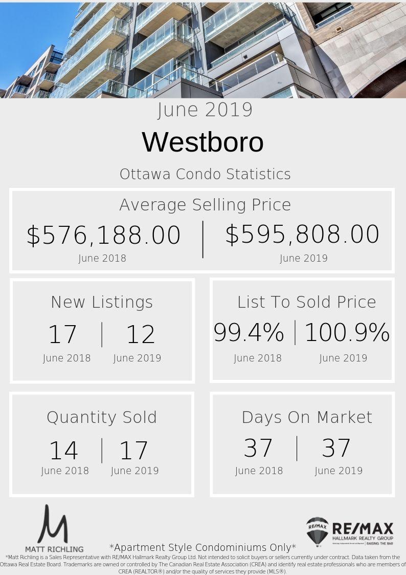 Westboro - June Condo Stats.jpg