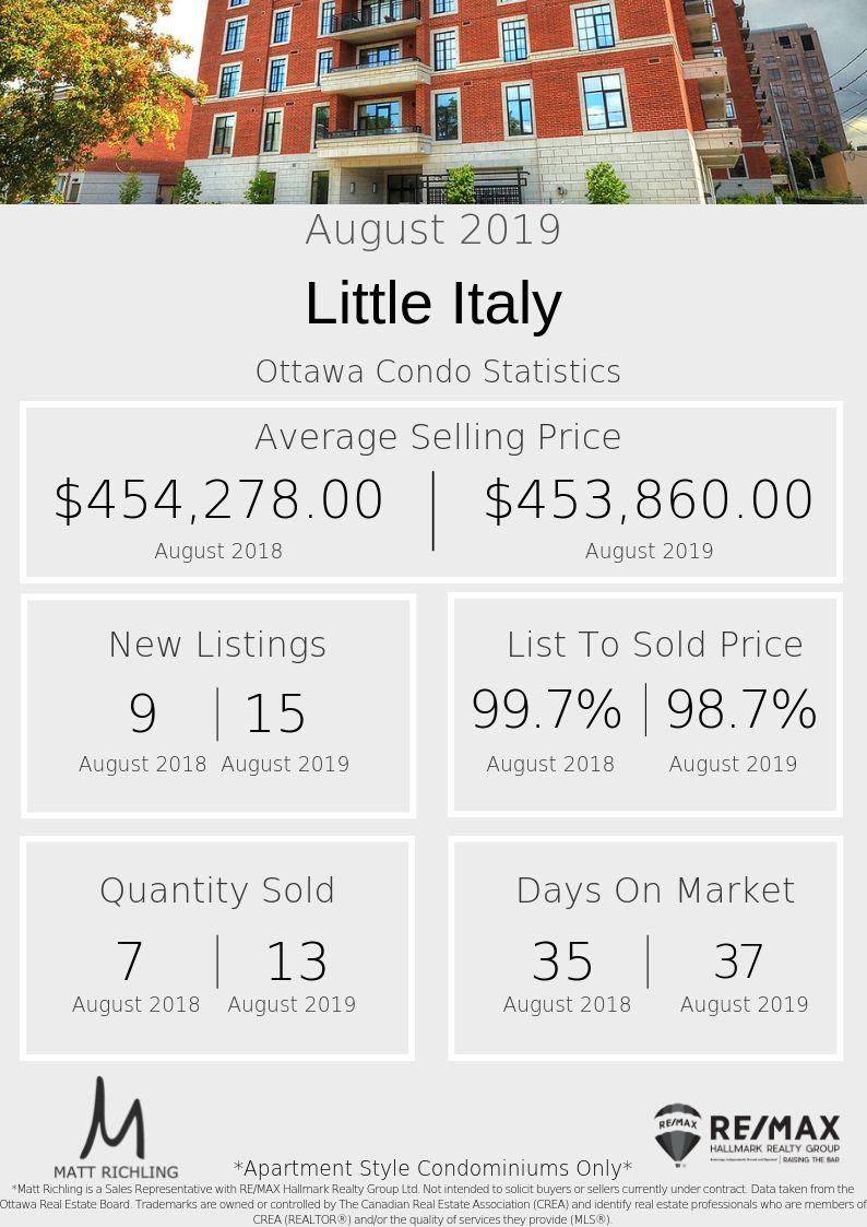 Little Italy - Stats.jpg