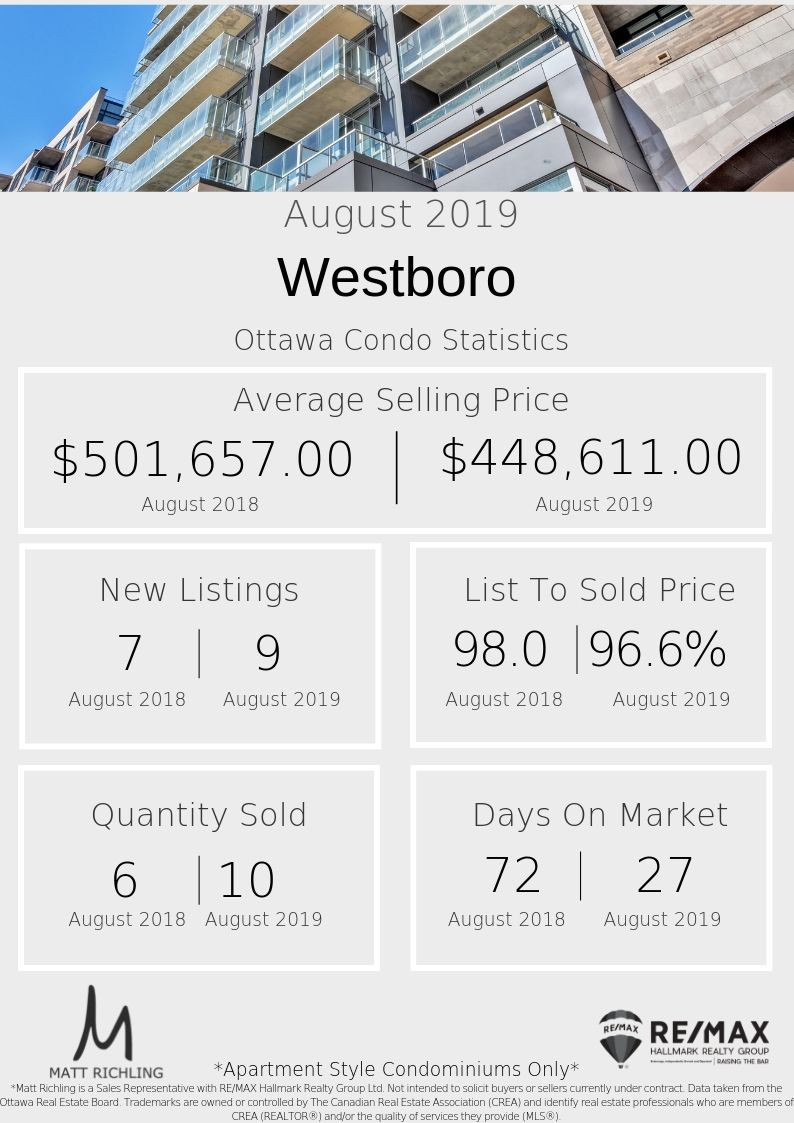 Westboro - Stats.jpg