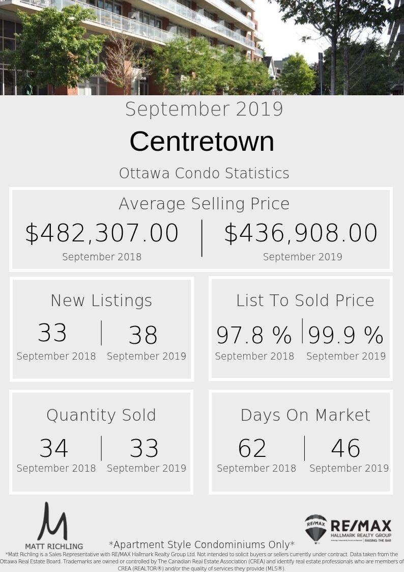 Centretown - Stats.jpg