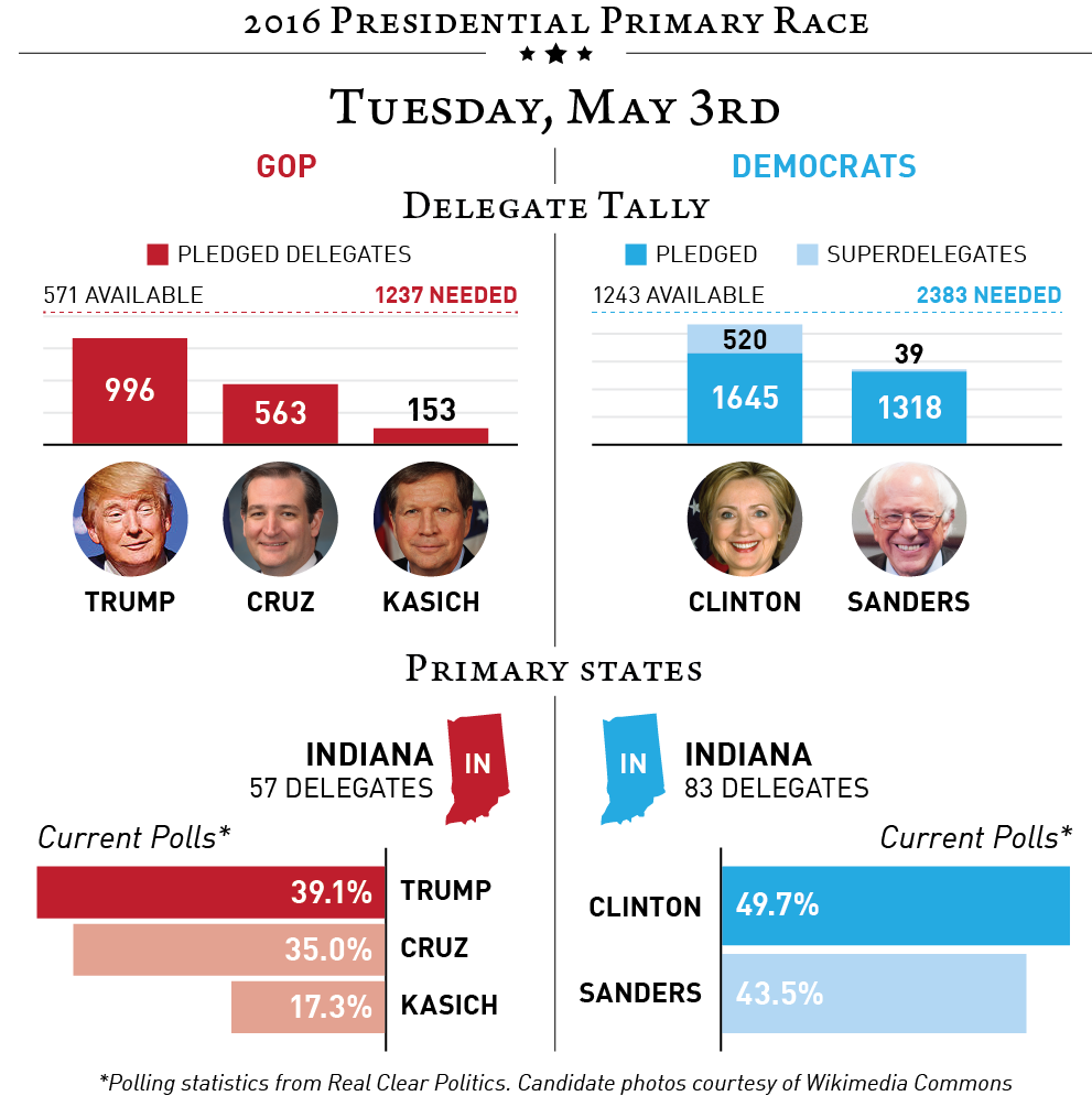 2016-05-03 Primary Race.png