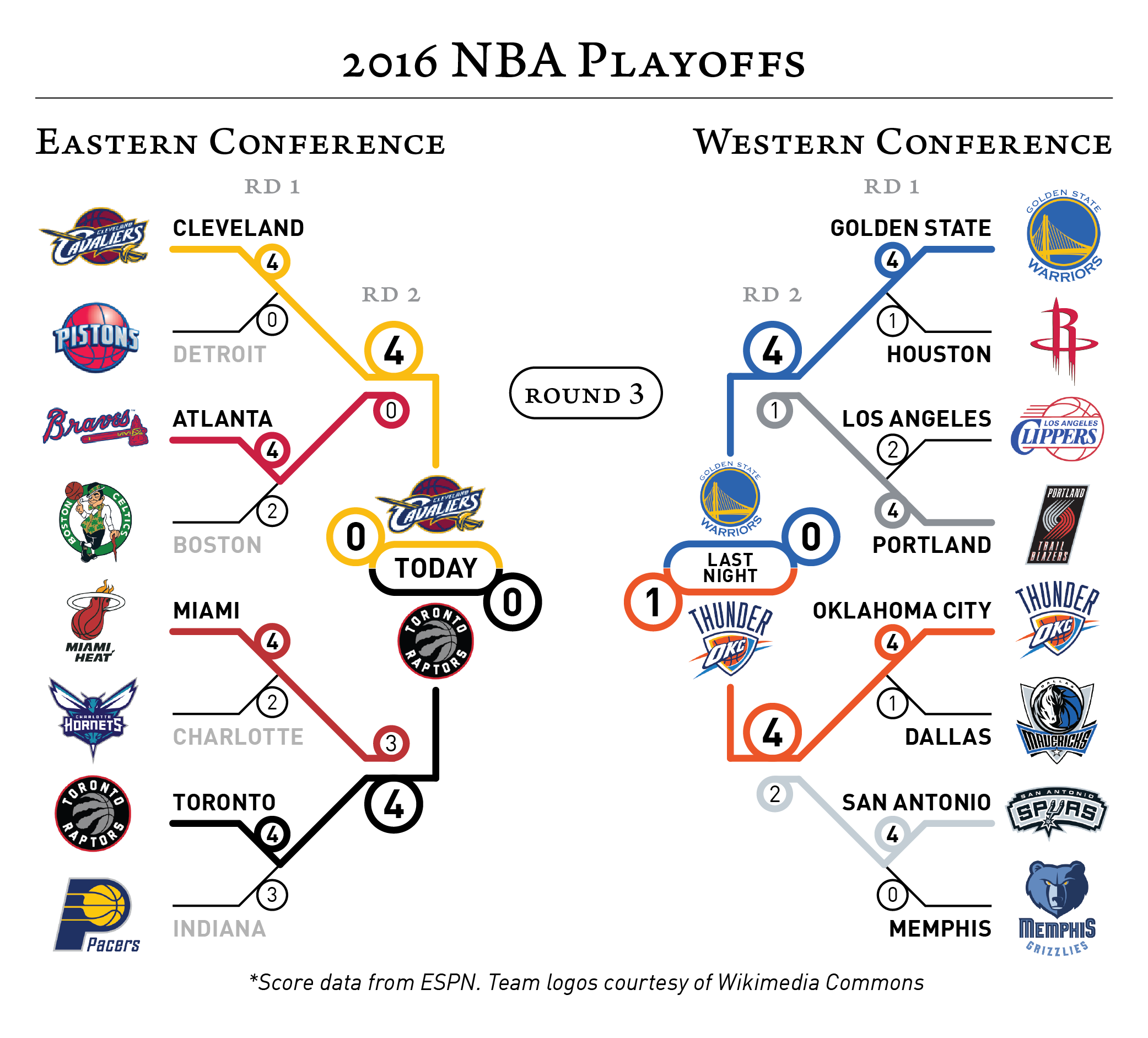 2016-05-17 2016 NBA Playoffs-01.png