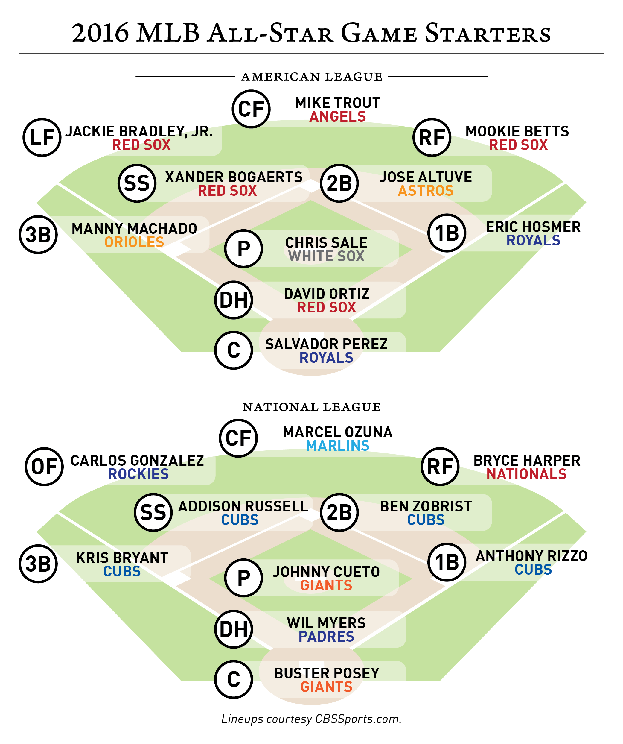 2016-07-11 MLB All-Stars-01.png