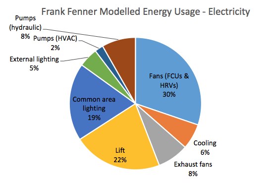 Clare performed a detailed analysis of the 6 Star Frank Fenner Building on The ANU Campus, comparing modelled versus actual energy usage