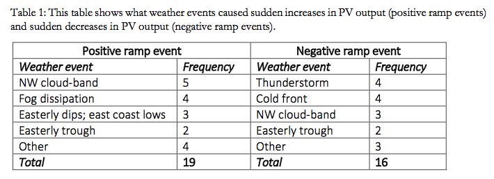 ramp_events_weather_table_Canberra