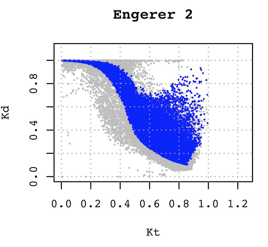 The Engerer 2 model