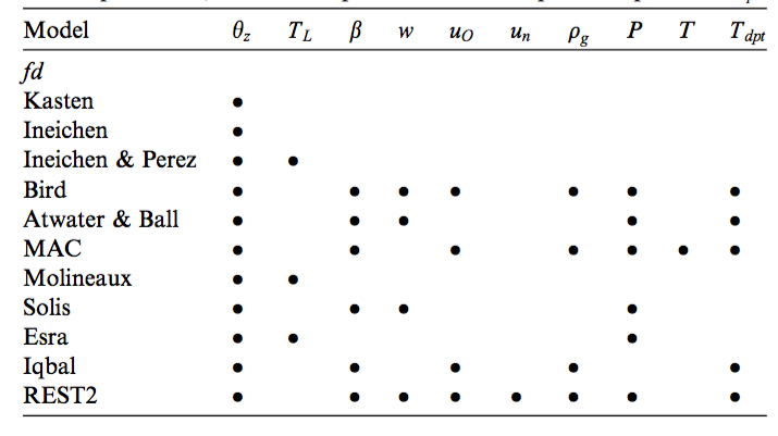 The clear sky radiation models which are available (Engerer and Mills 2015)