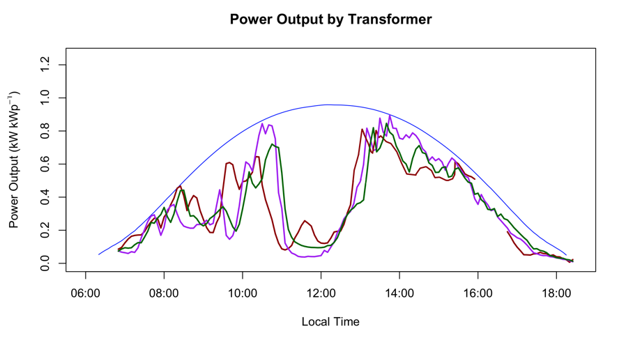 RPSS modeled ramp events across 3 transformer nodes in ActewAGL's network.