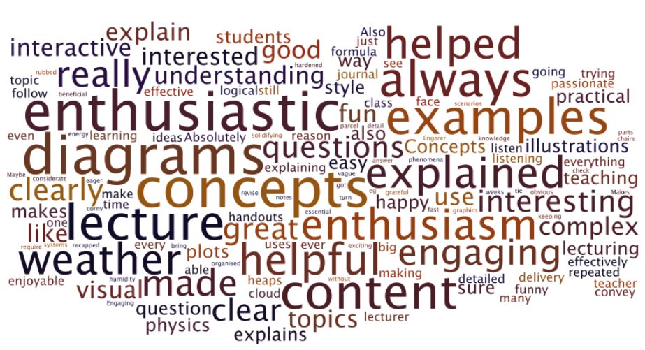A word-cloud from student evaluation & feedback from my first three years of teaching at the ANU.