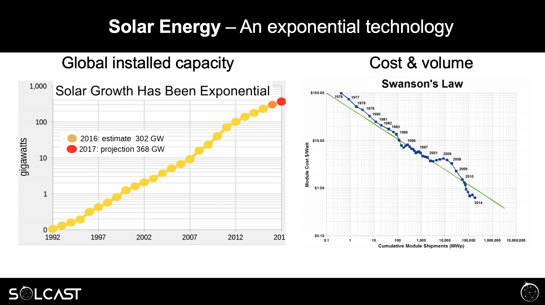 solar energy exponential.png