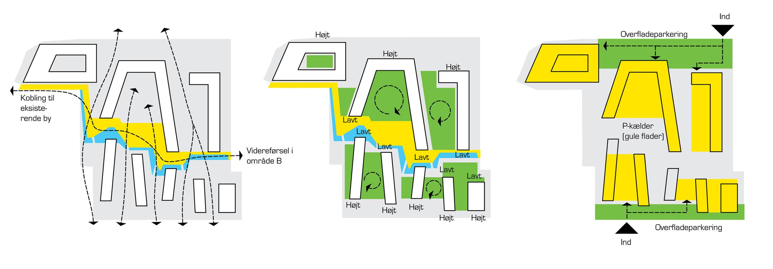 Digram: URBANlab nordic