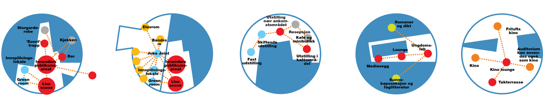 Diagram: URBANlab nordic