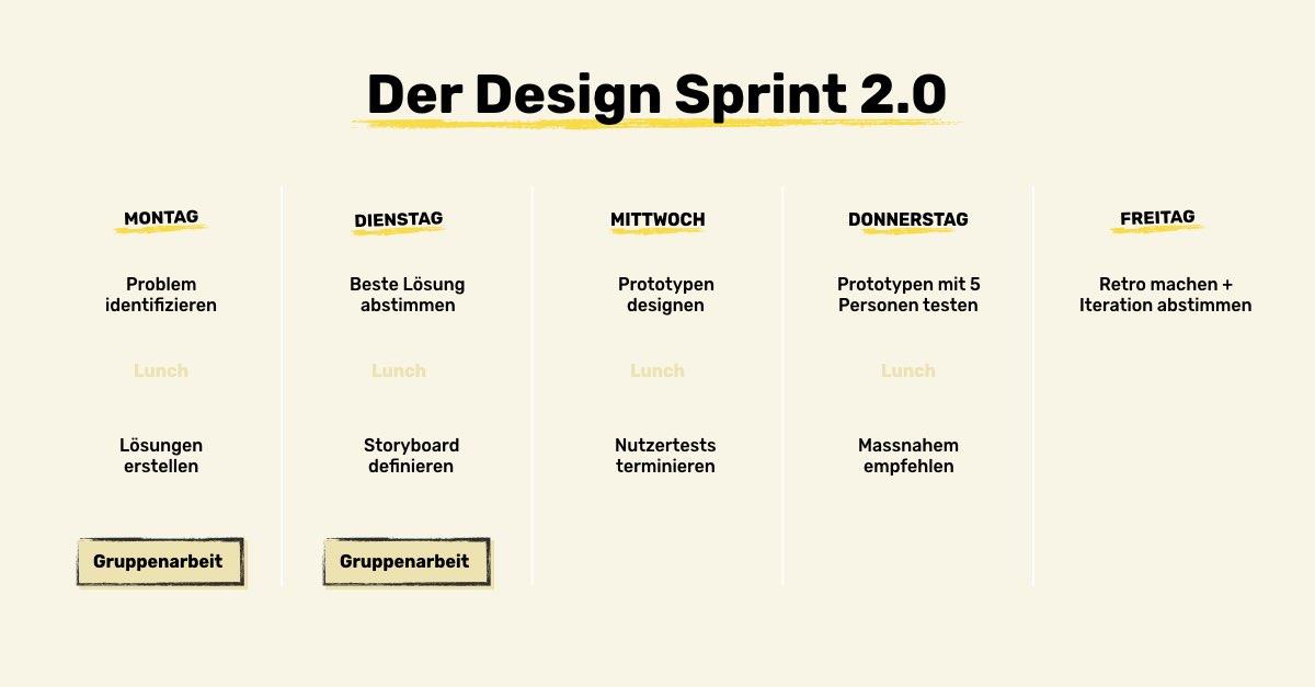 Design Sprint Wochenueberblick