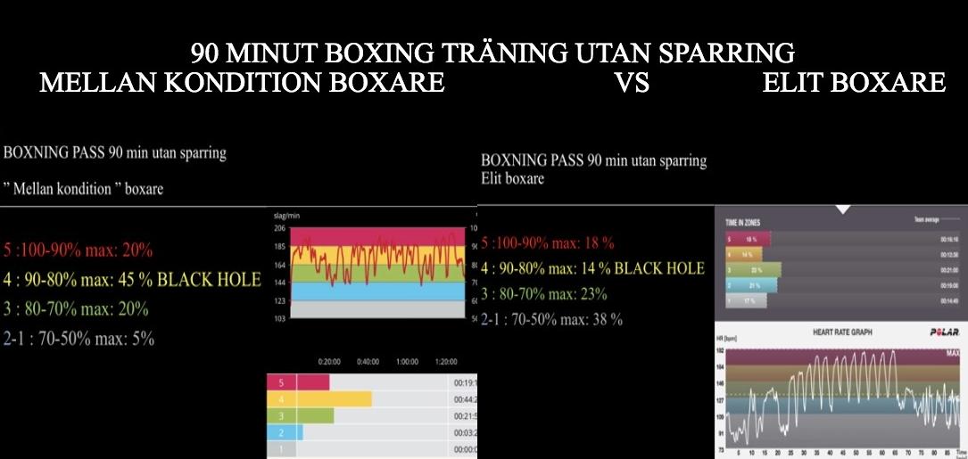 I den här bilden är rutan till vänster är den genomsnittliga boxarens hjärtslag i en och en halv timmes boxningsträning. Övningen hade inte en sparring utan en träning som bestod av; initial uppvärmning, parövning och slutligen säck. Samma träning på höger sida av rutan men med toppboxarens hjärtfrekvens.