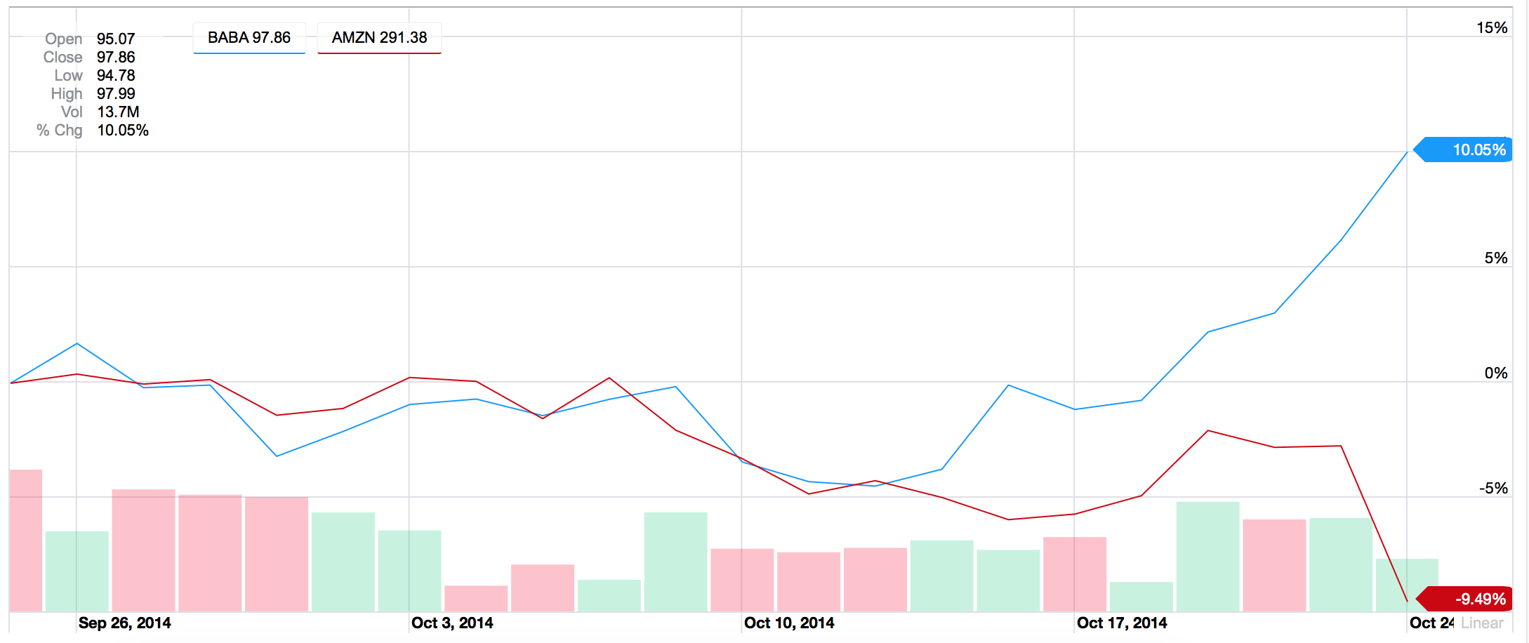 1 month chart of Amazon vs. Alibaba