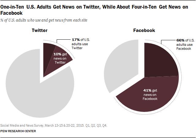 7.17.15 Social Media and News v2.png