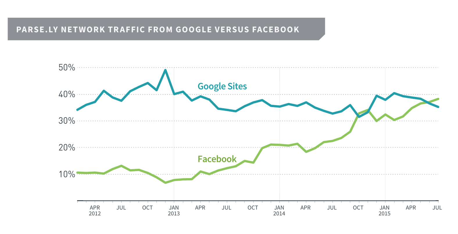 Facebook vs Google News Sharing v2.png