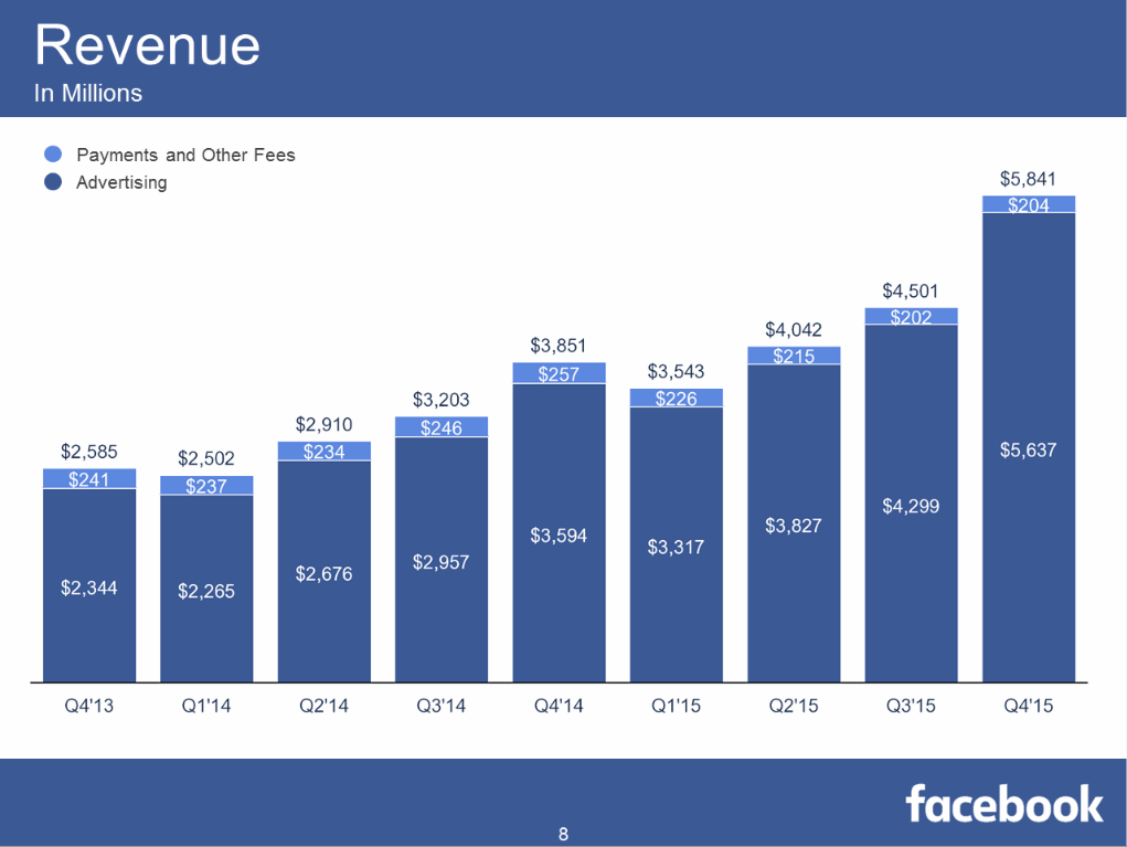 January_Facebook_Revenue.PNG