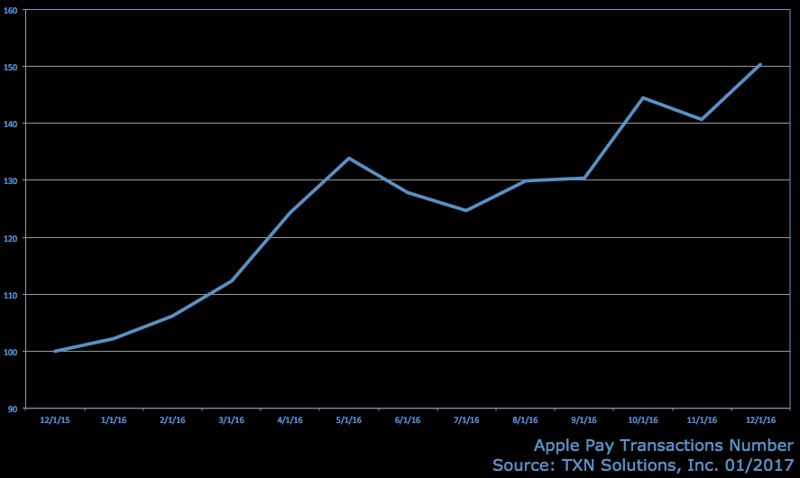 apple-pay-transactions.png