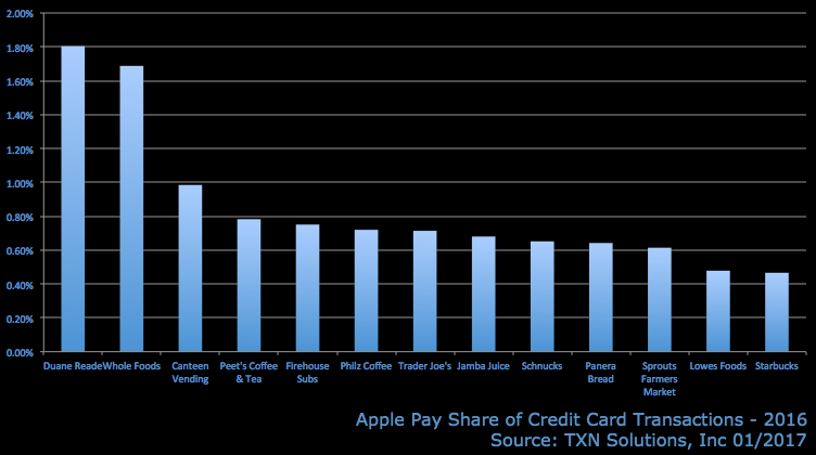 apple-pay-share-brick-and-mortar.png