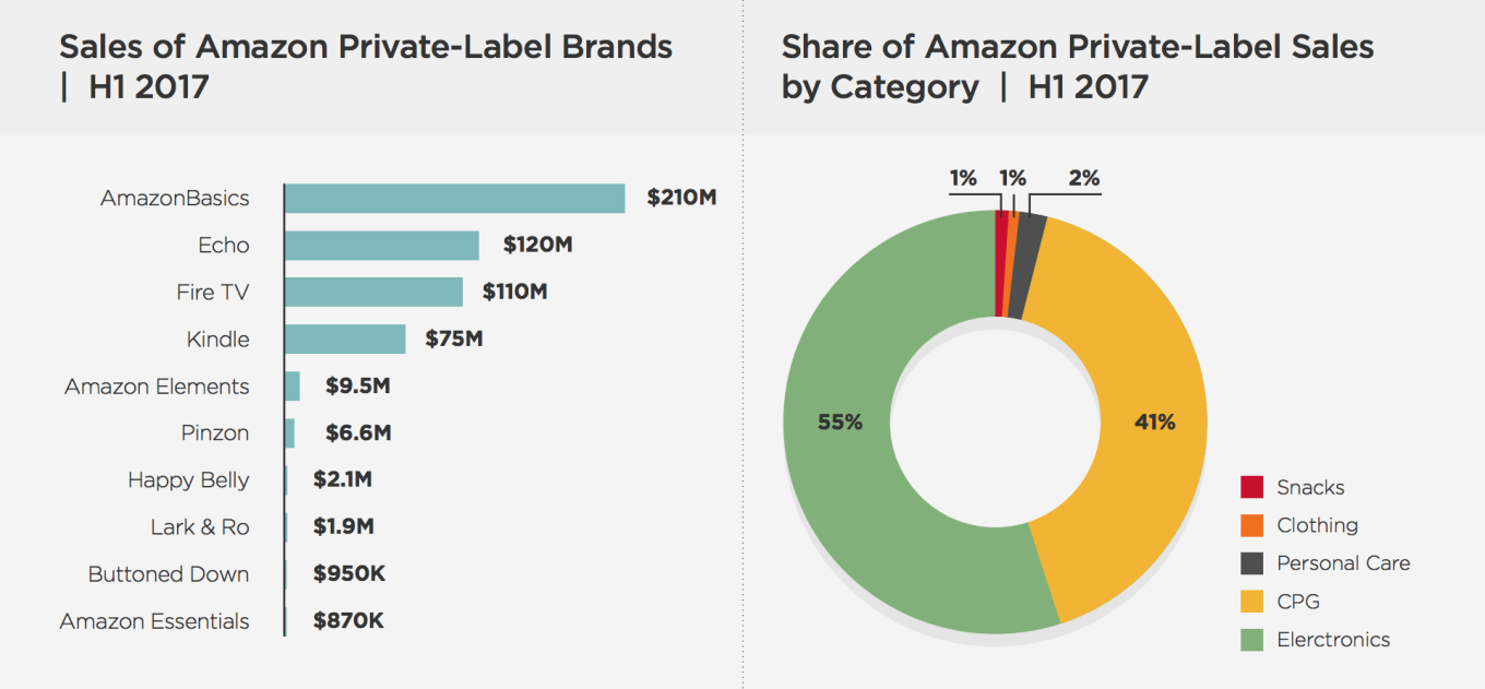 amazon-private-labels-sales-h1-2017.png