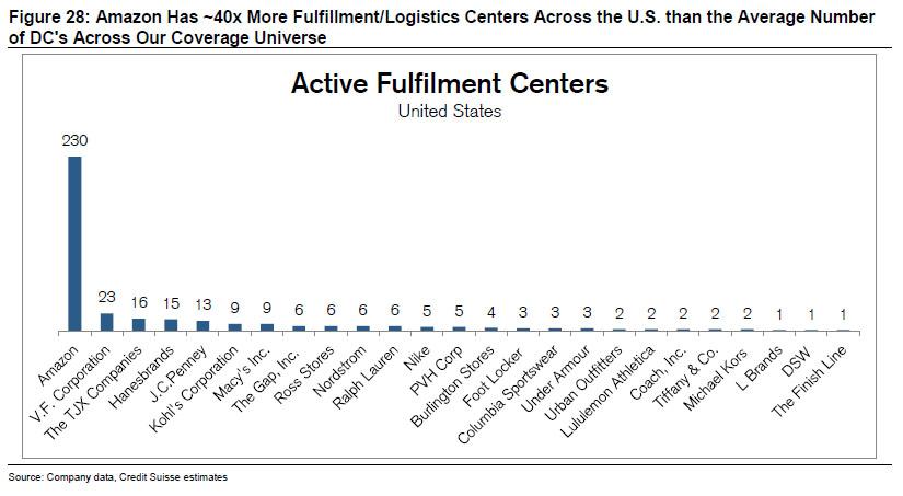 fulfillment centers.jpg