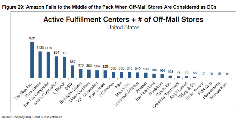 fulfillment centers and mall stores.jpg