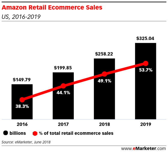 Amazon ecommerce sales @ryanmcraver.jpg