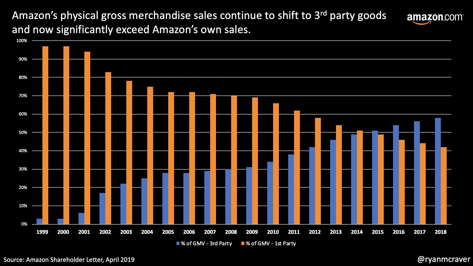 @ryanmcraver Amazon growth.png