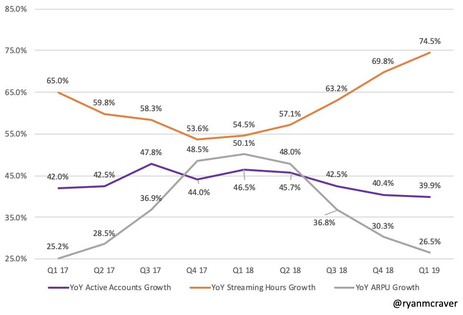 @ryanmcraver ROKU growth.png