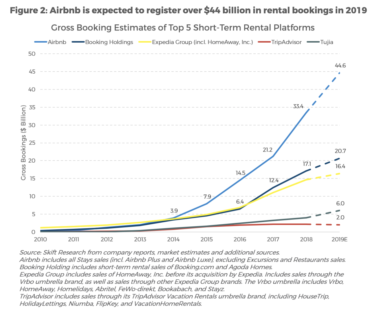 airbnb-bookig-holdings-expedia.png