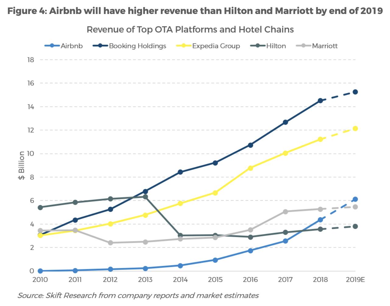 airbnb-vs-hilton-marriott.png