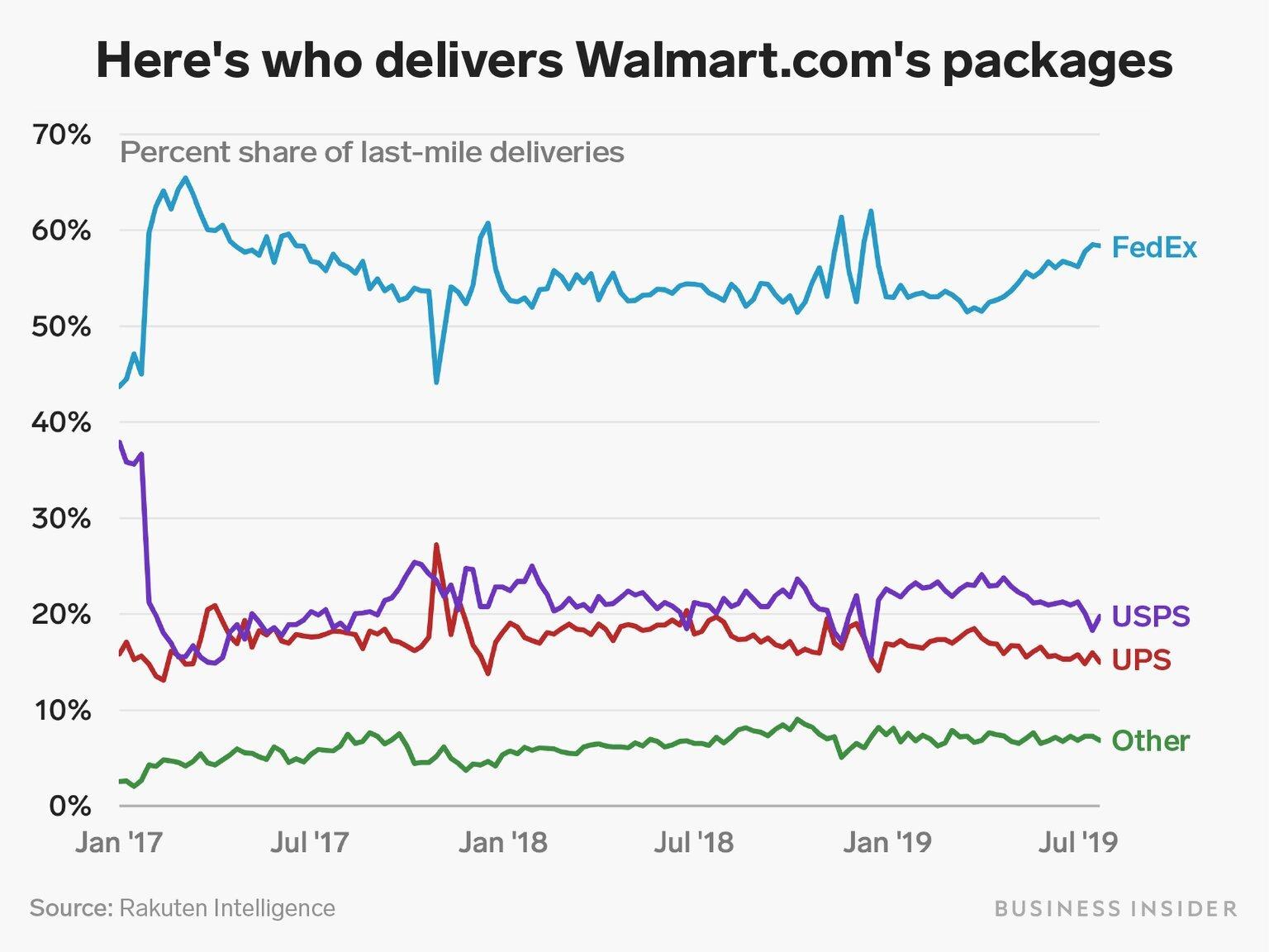Walmart deliveries.jpg