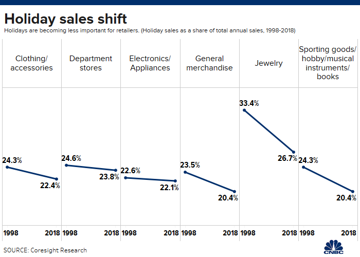 Holiday Sales.png