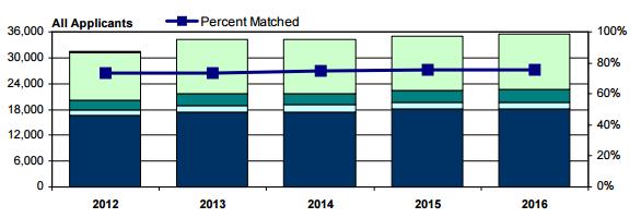 过去几年美国住院医匹配的申请人数在持续升高,而录取率一直维持在80%以下,这是美国医学教育的残酷淘汰机制的一个缩影。既然选择了学医这条路,就知道过程一定不会轻松,这是一项应当为之奋斗终身的事业。