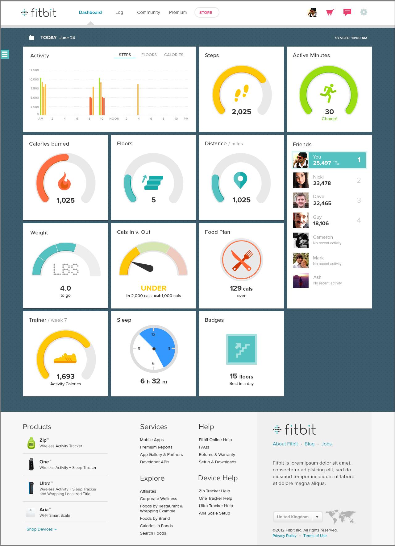 Beta Dashboard (2013-present)