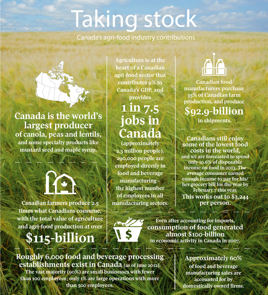 SOURCES: FOOD & CONSUMER PRODUCTS OF CANADA AND THE CANADIAN FEDERATION OF AGRICULTURE