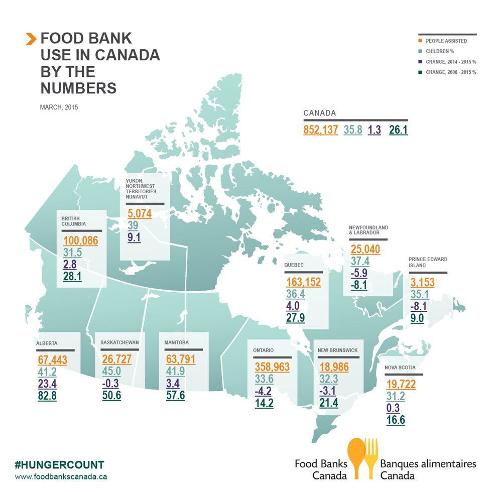 The HungerCount 2015 report from Food Banks Canada shows that 852,137 people - 305,366 of them children - accessed a food bank in March this year. (Food Banks Canada)