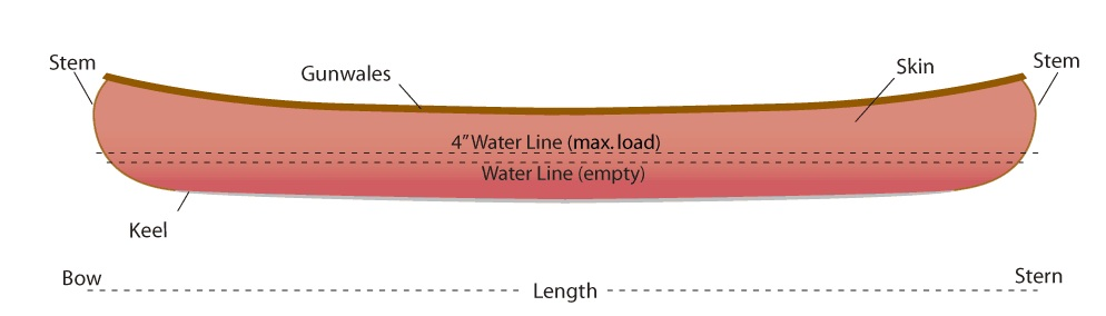 An example of a schematic drawing. Little superfluous data is present, and there is specific content related to the canoe itself.